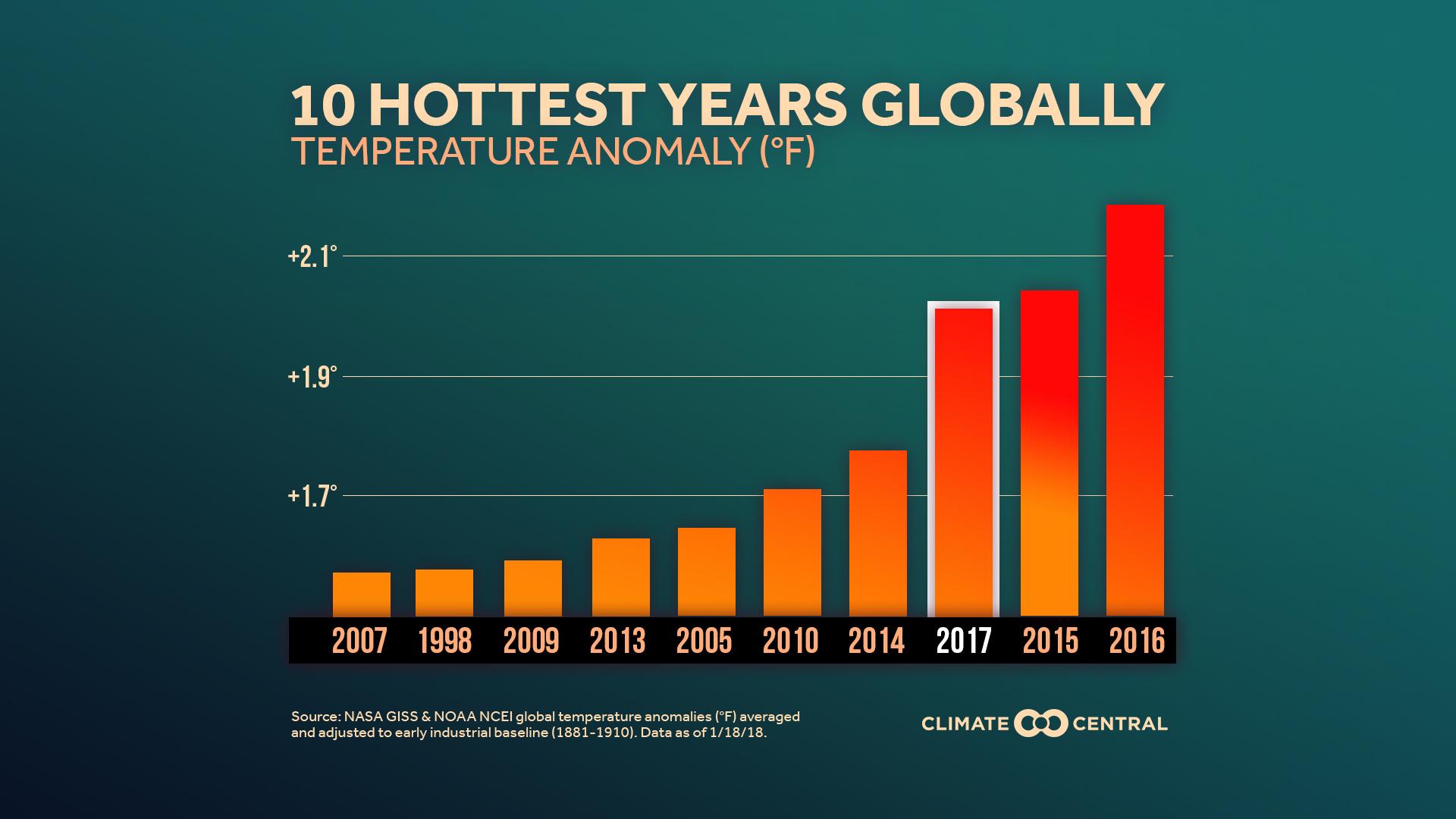 La escalada de la temperatura global es una de nuestras preocupaciones.